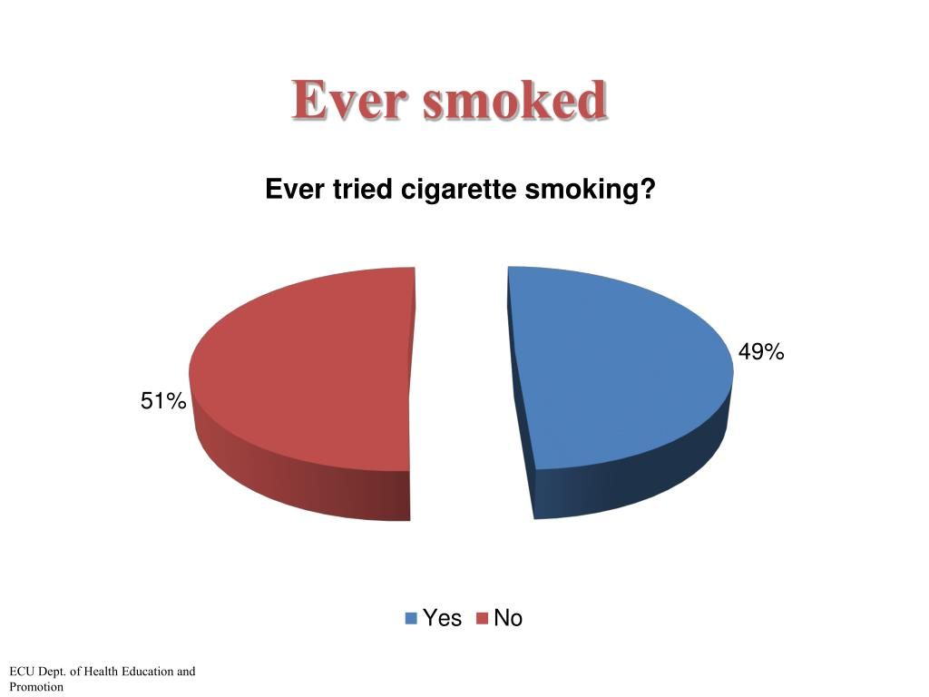 Ever smoked