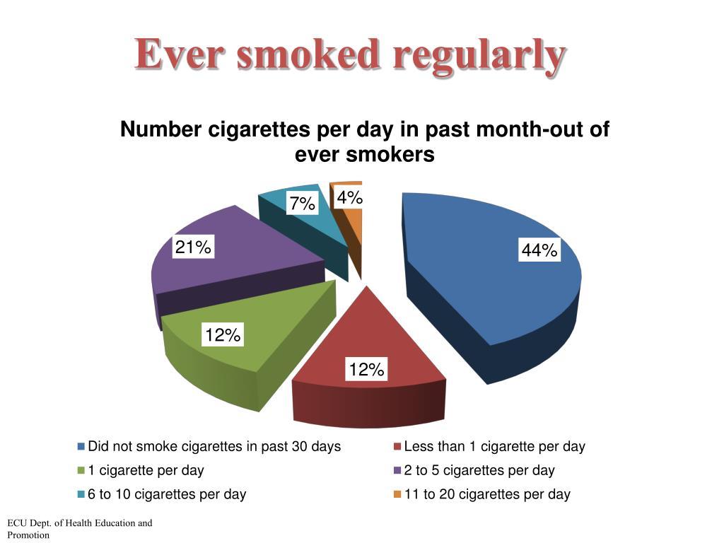 Ever smoked regularly