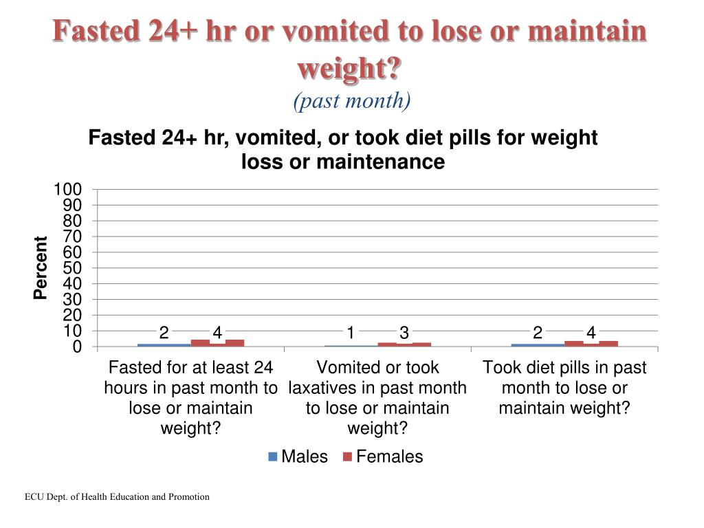 Fasted 24+ hr or vomited to lose or maintain weight?