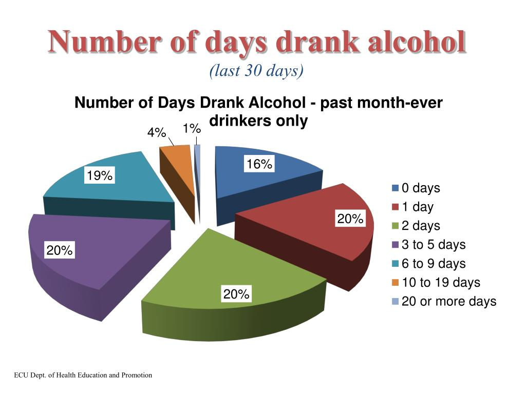 Number of days drank alcohol