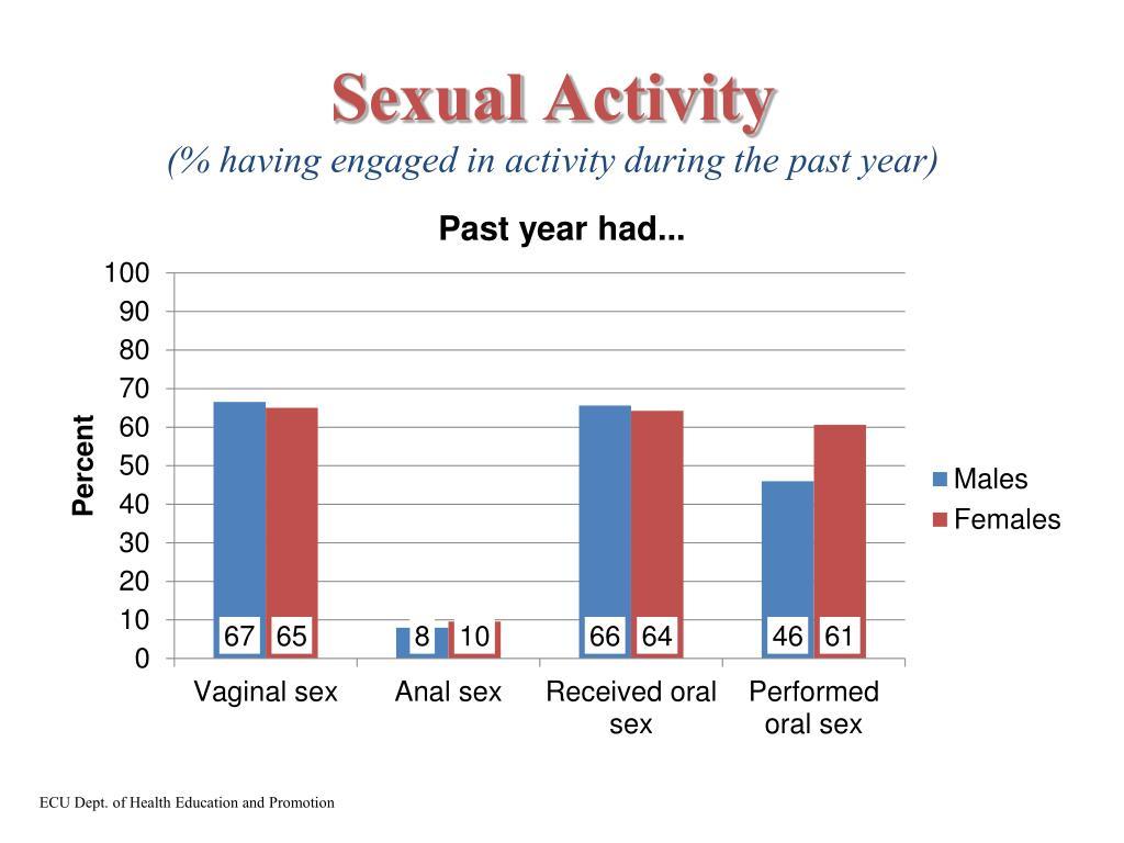 Sexual Activity