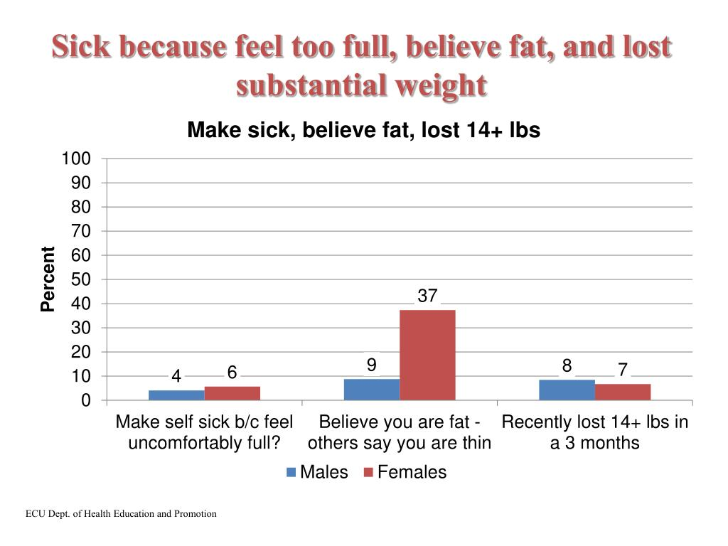 Sick because feel too full, believe fat, and lost substantial weight
