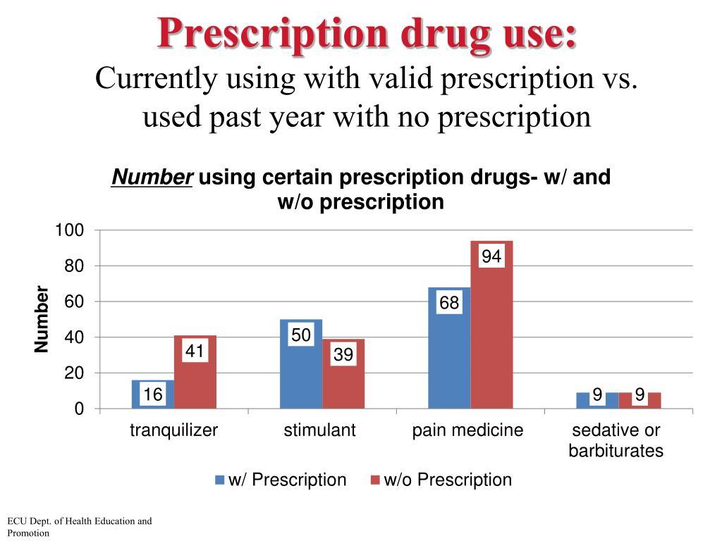 Prescription drug use: