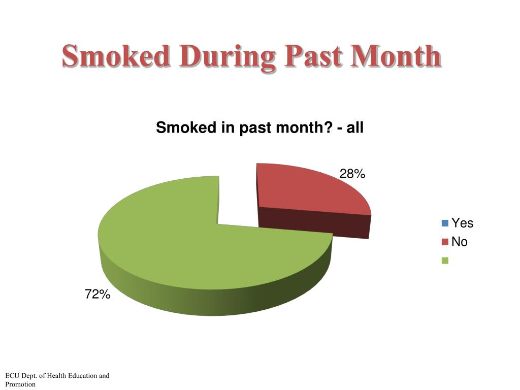 Smoked During Past Month