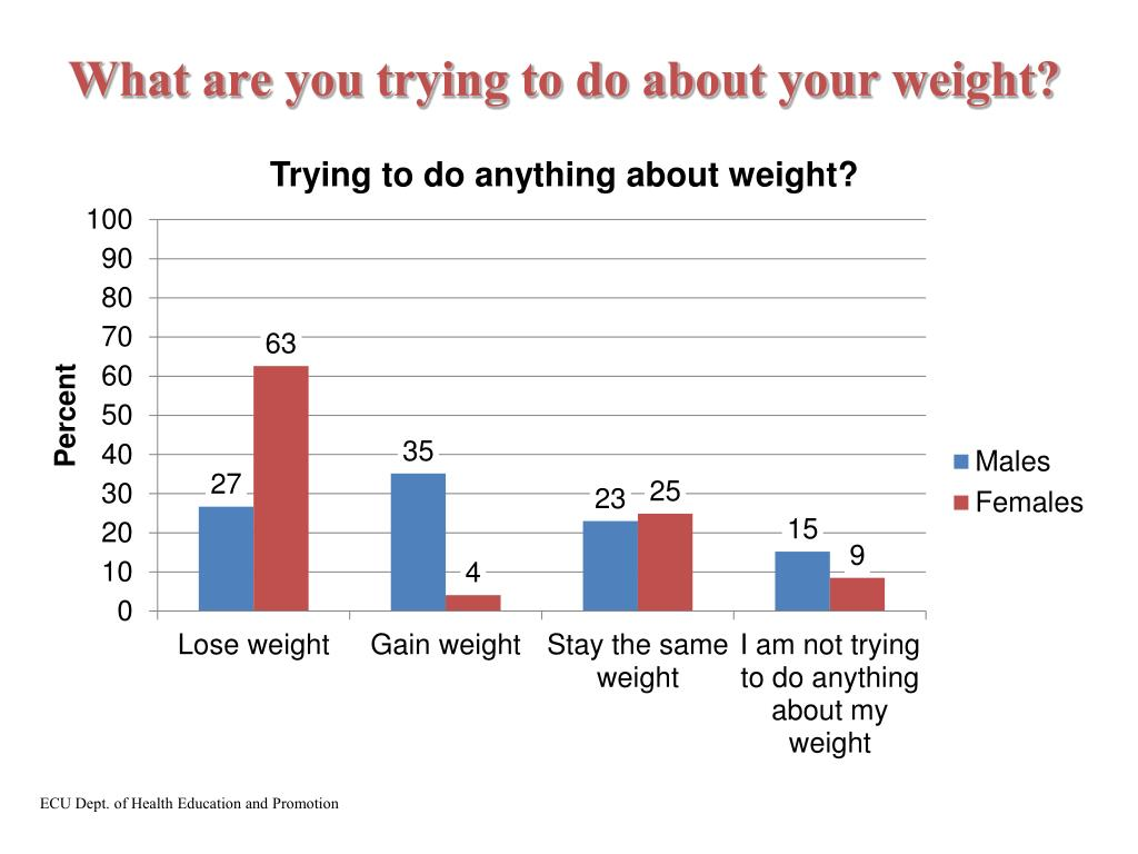 What are you trying to do about your weight?