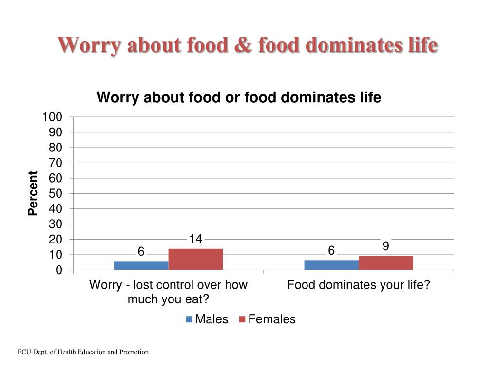 Worry about food & food dominates life