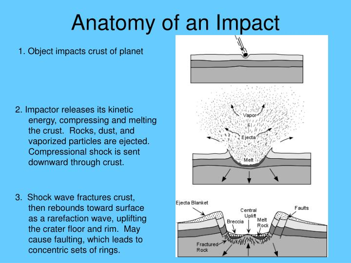 Anatomy of an Impact