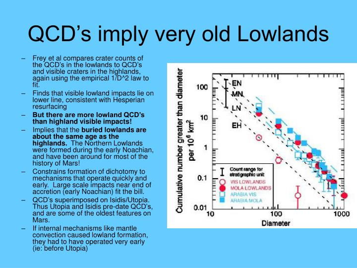 QCD's imply very old Lowlands