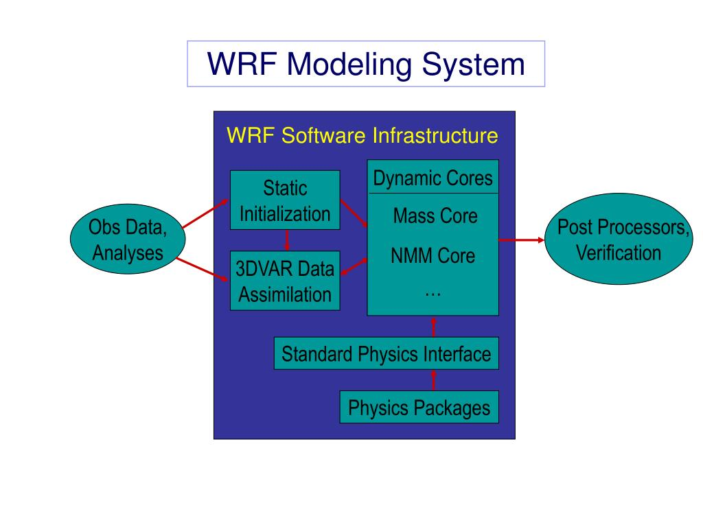 WRF Software Infrastructure