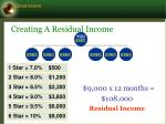 creating a residual income