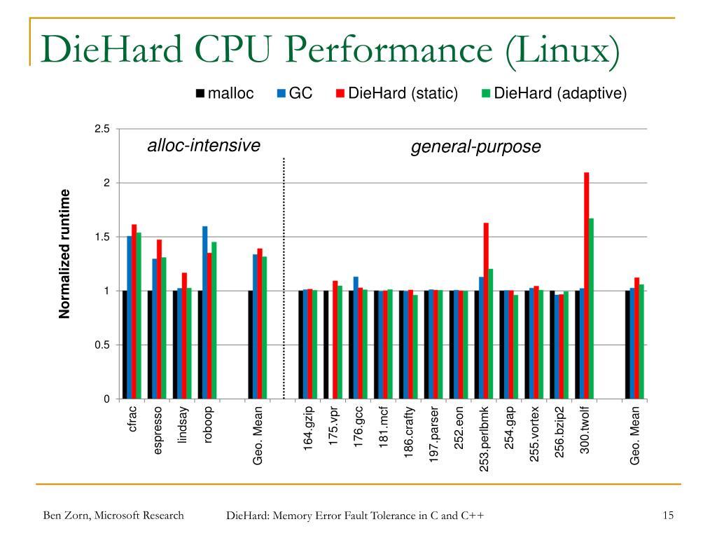 DieHard CPU Performance (Linux)