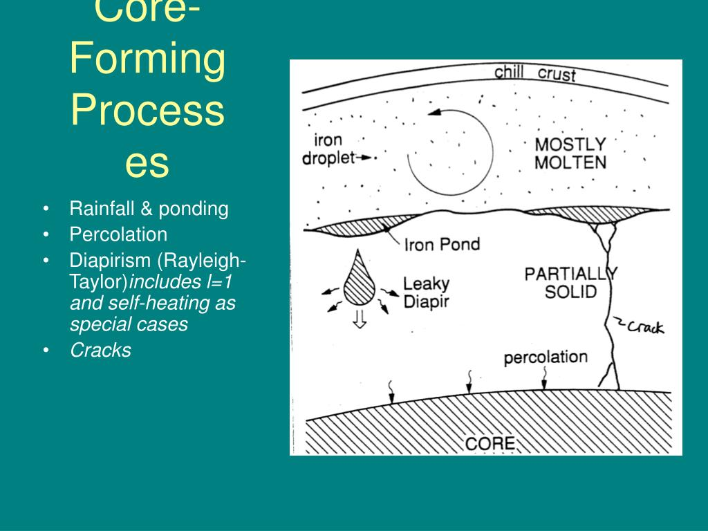 Core-Forming Processes