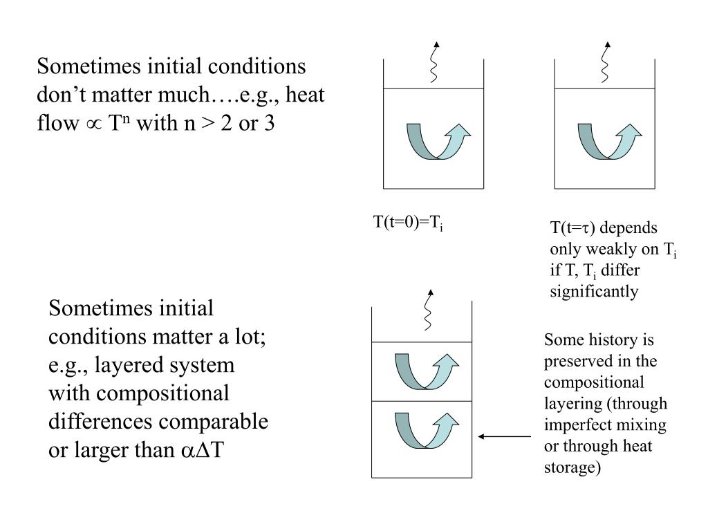 Sometimes initial conditions don't matter much….e.g., heat flow