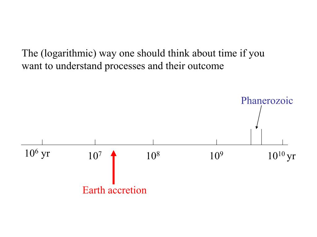 The (logarithmic) way one should think about time if you want to understand processes and their outcome