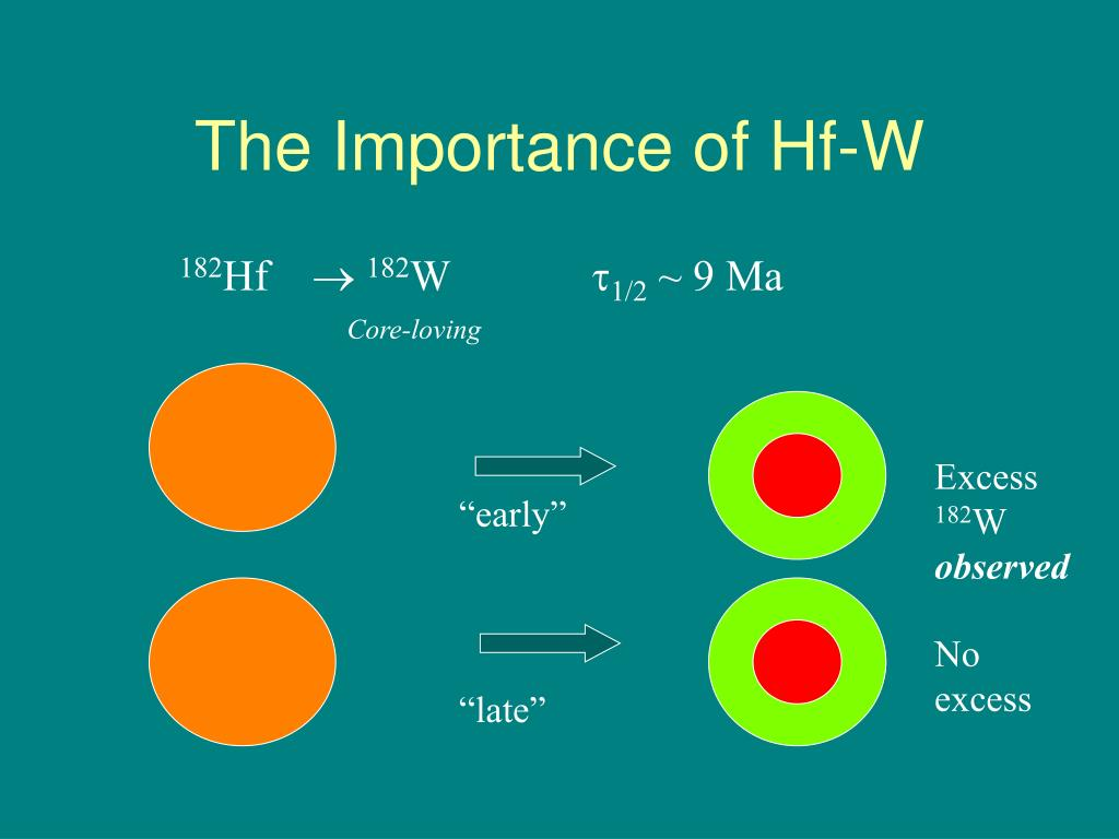 The Importance of Hf-W