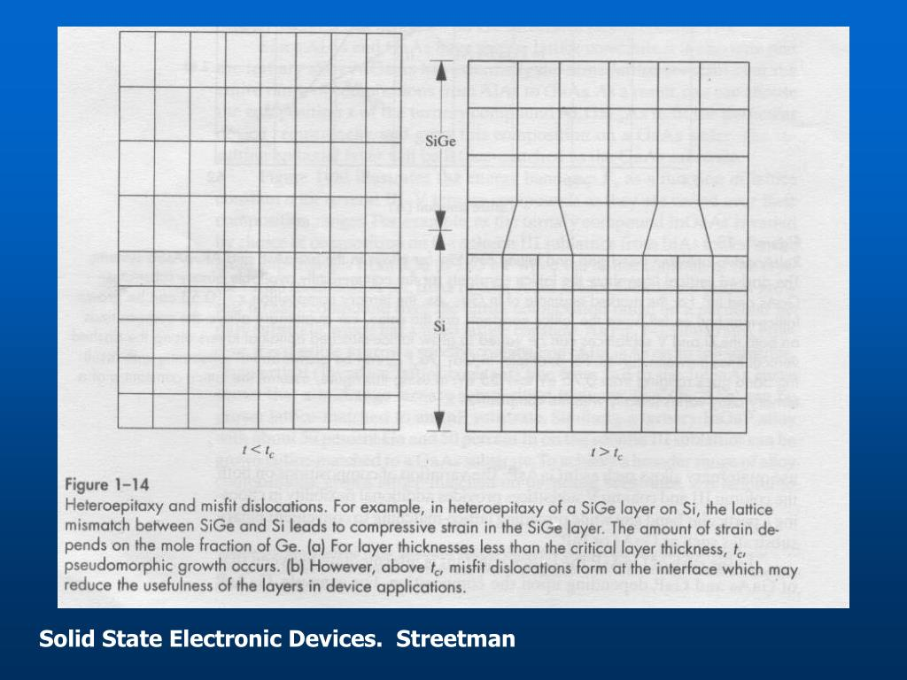 Solid State Electronic Devices.  Streetman