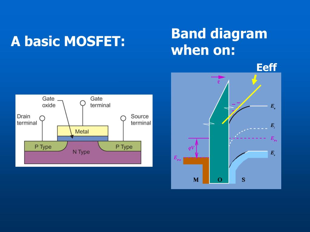 Band diagram when on: