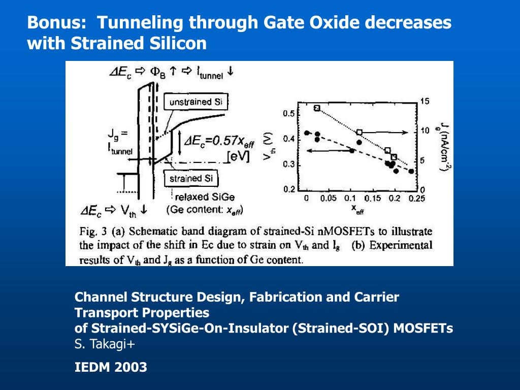 Bonus:  Tunneling through Gate Oxide decreases with Strained Silicon