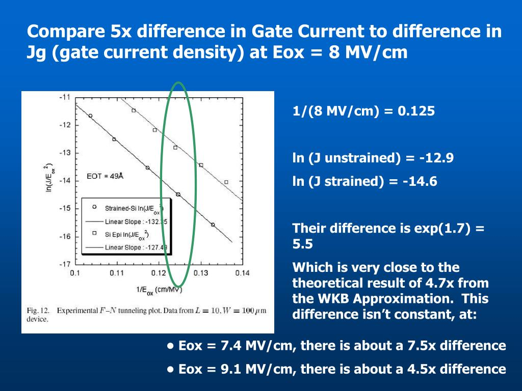 Compare 5x difference in Gate Current to difference in Jg (gate current density) at Eox = 8 MV/cm