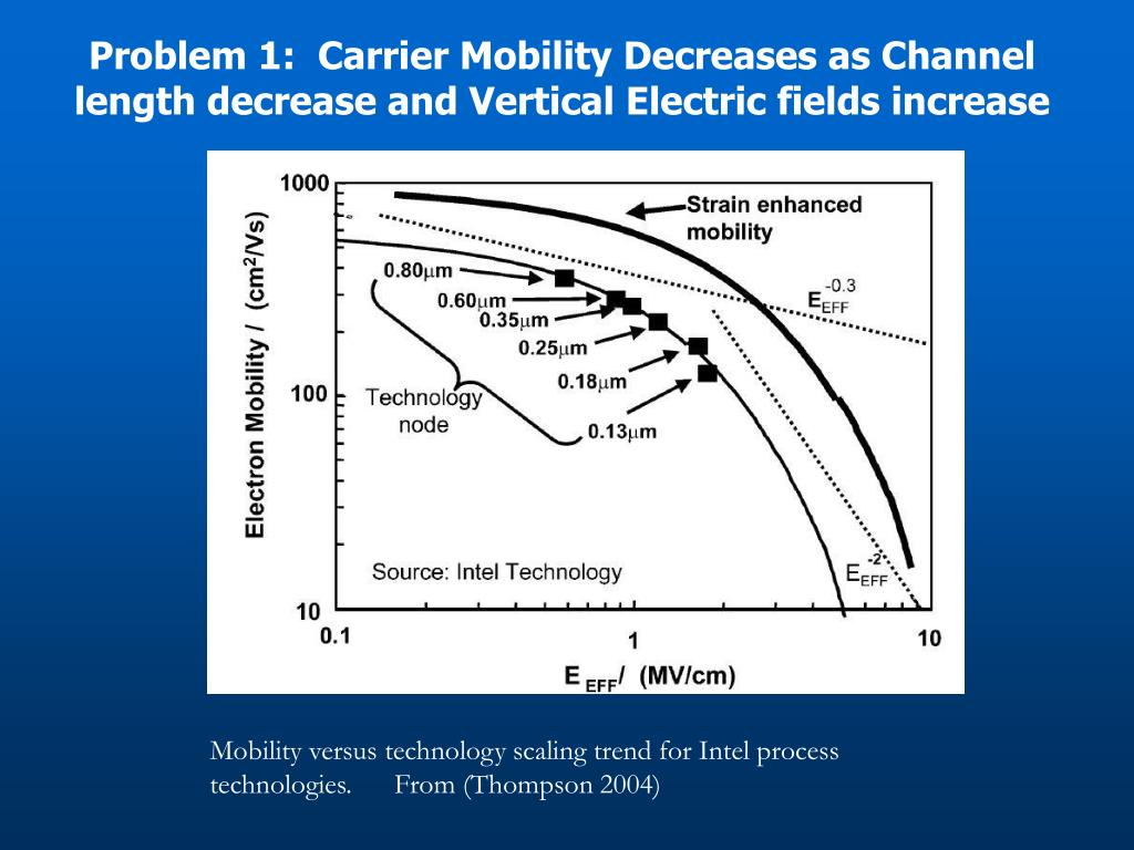 Problem 1:  Carrier Mobility Decreases as Channel length decrease and Vertical Electric fields increase