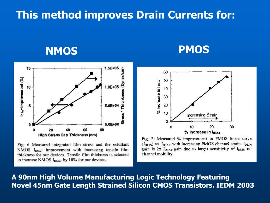This method improves Drain Currents for:
