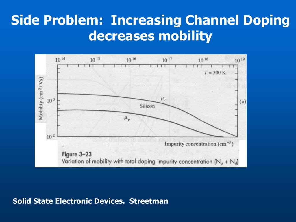 Side Problem:  Increasing Channel Doping decreases mobility