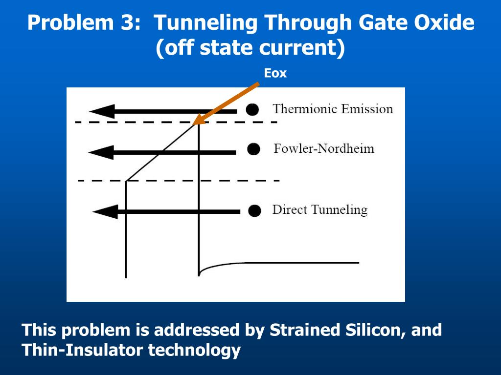 Problem 3:  Tunneling Through Gate Oxide  (off state current)