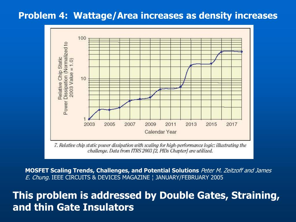 Problem 4:  Wattage/Area increases as density increases