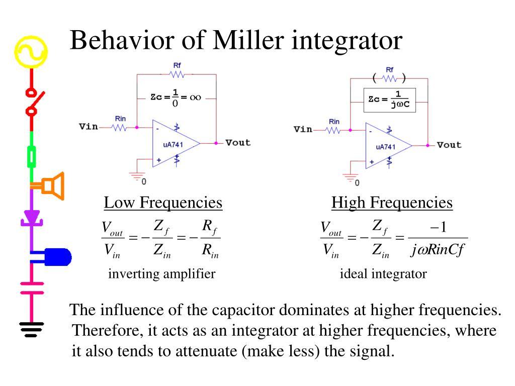 Behavior of Miller integrator