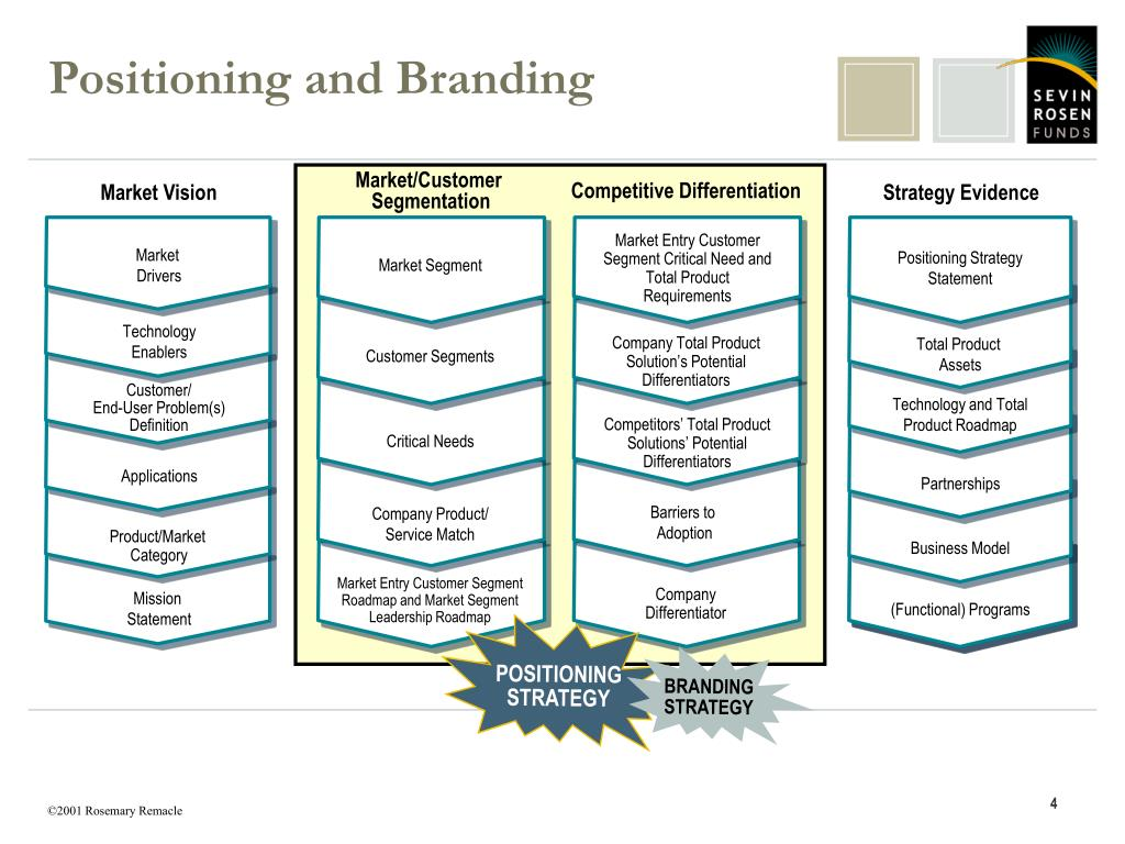 Positioning and Branding