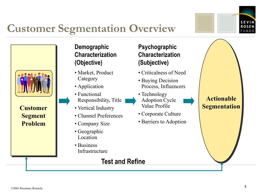 Customer Segmentation Overview