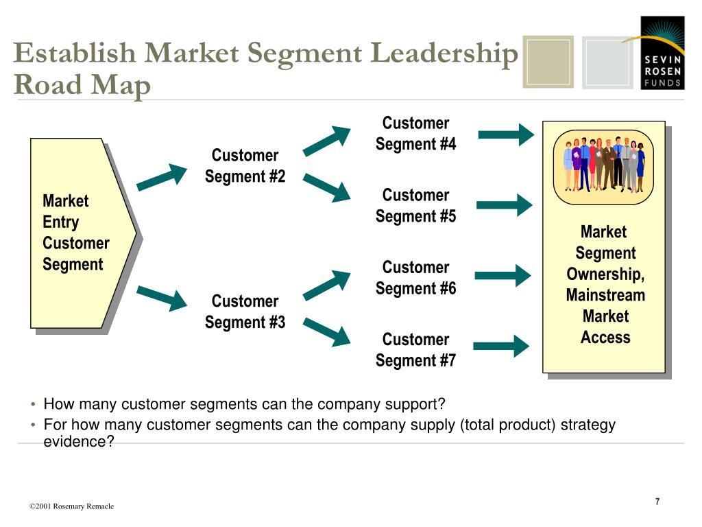 Establish Market Segment Leadership Road Map