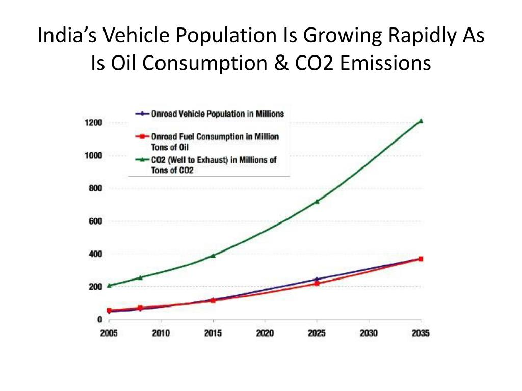 india s vehicle population is growing rapidly as is oil consumption co2 emissions
