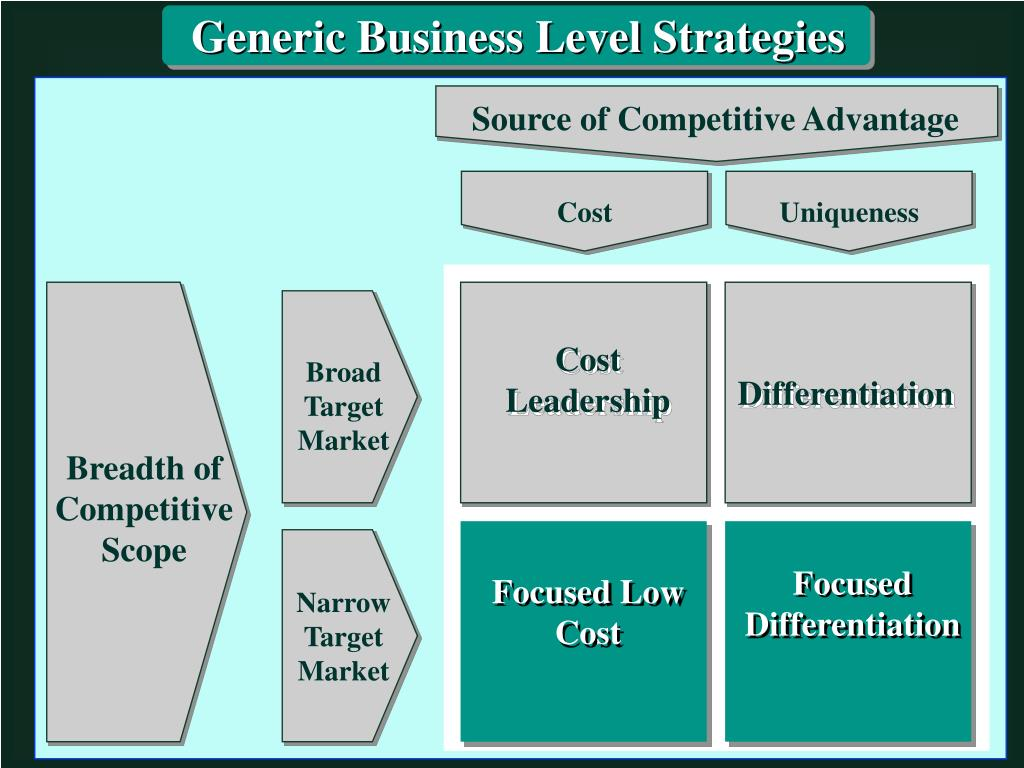Generic Business Level Strategies
