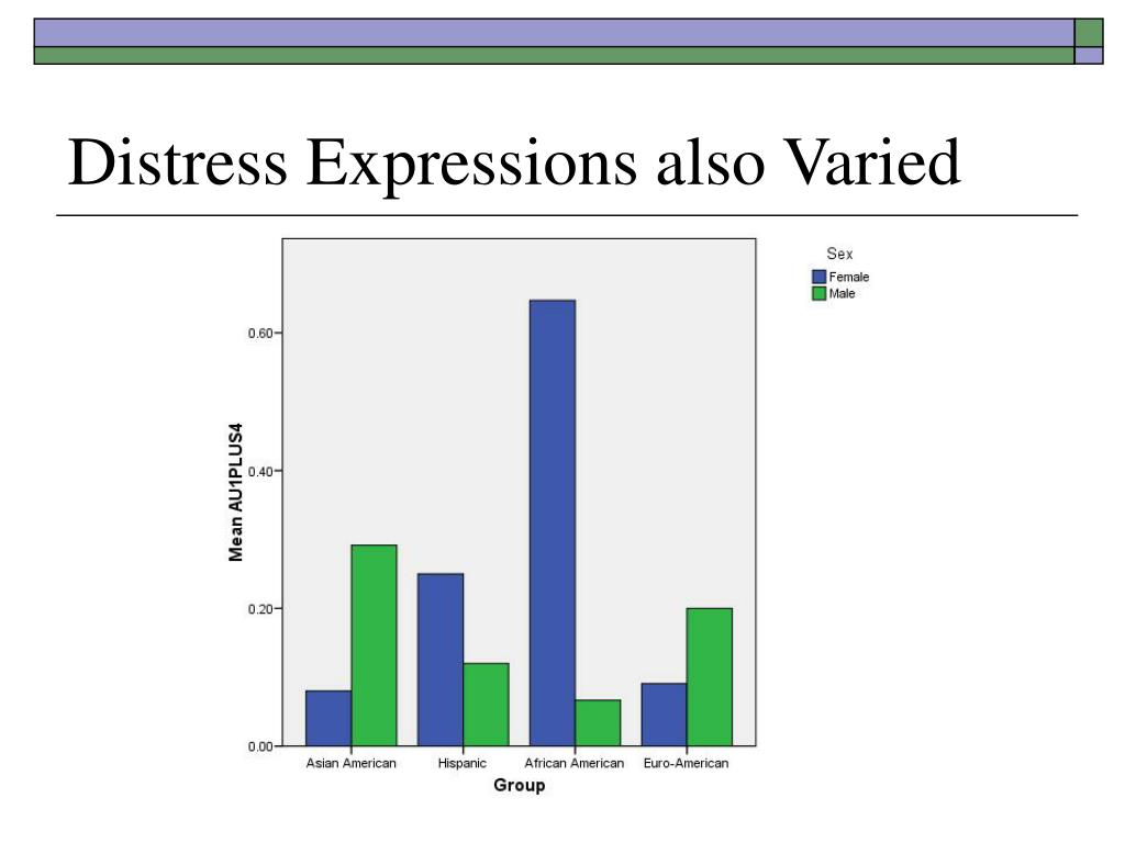 Distress Expressions also Varied