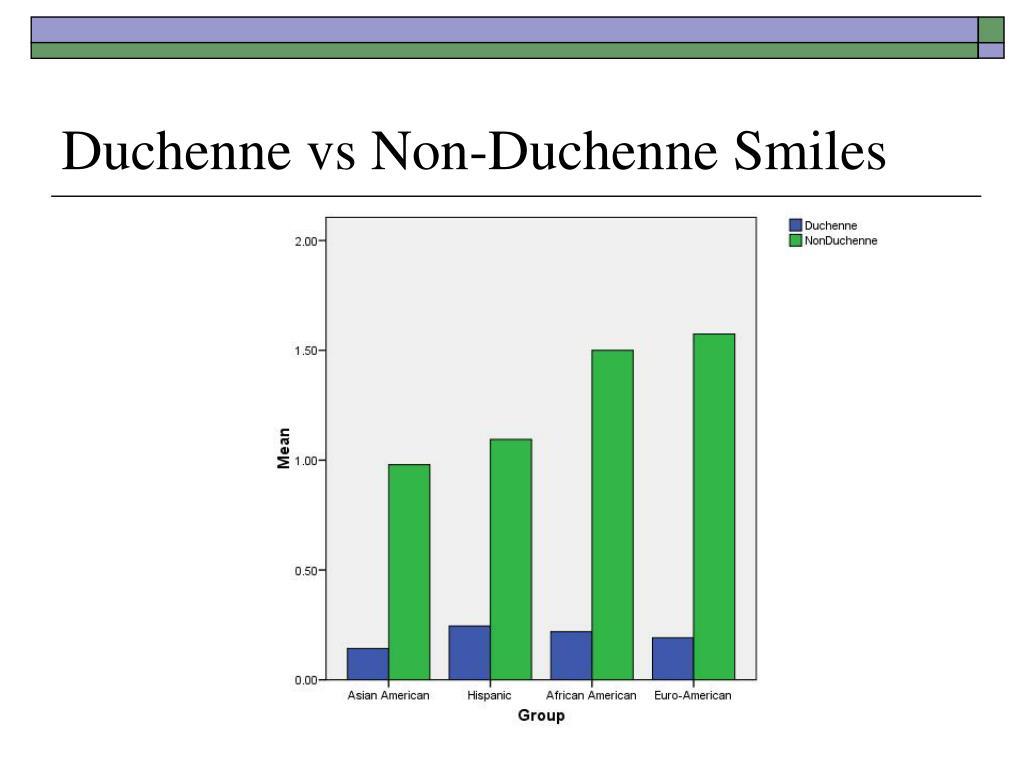 Duchenne vs Non-Duchenne Smiles