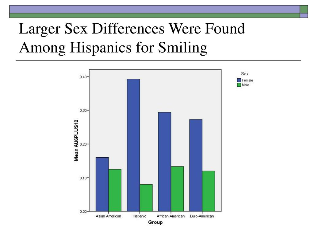 Larger Sex Differences Were Found Among Hispanics for Smiling