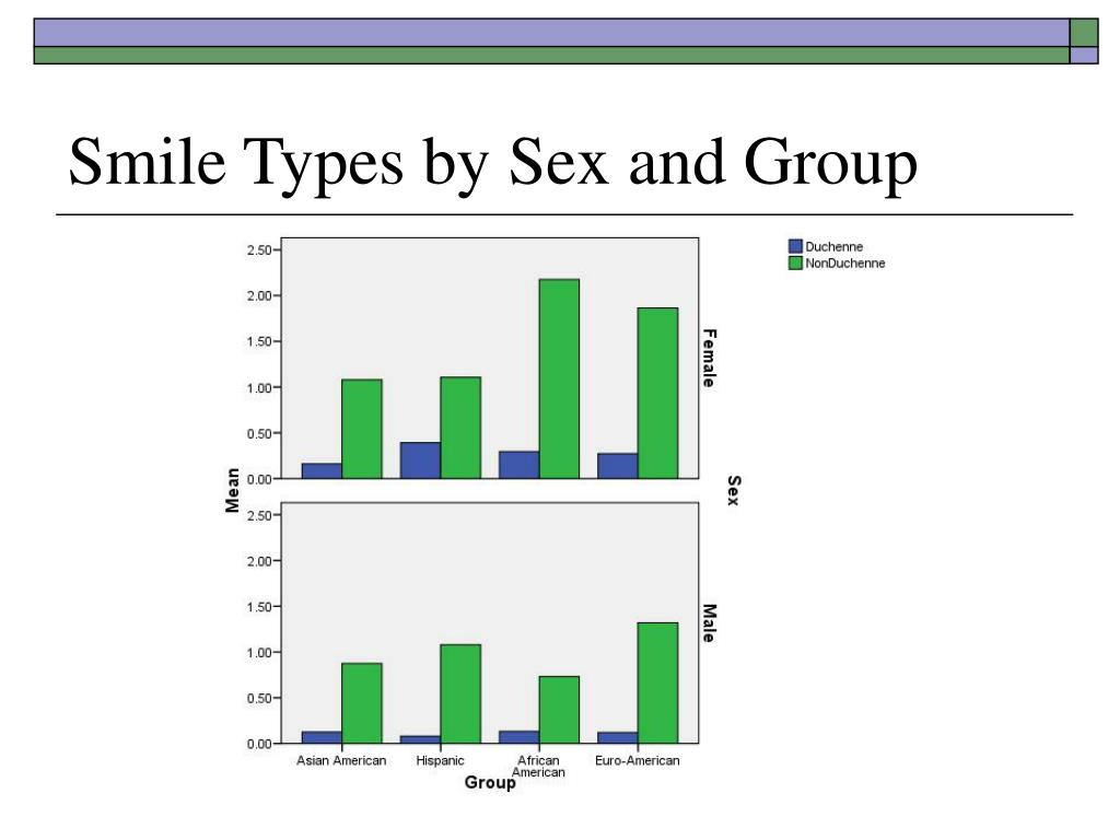 Smile Types by Sex and Group
