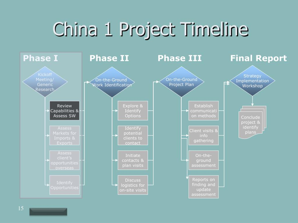 China 1 Project Timeline