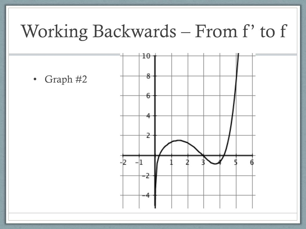 Working Backwards – From f' to f