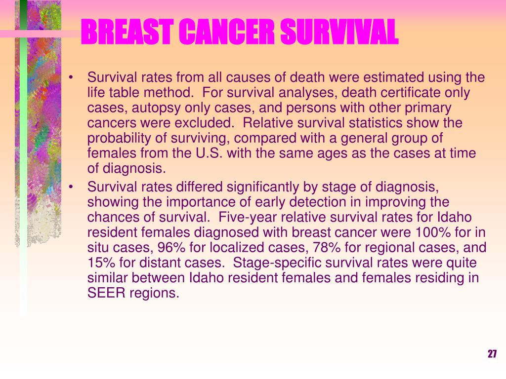 BREAST CANCER SURVIVAL