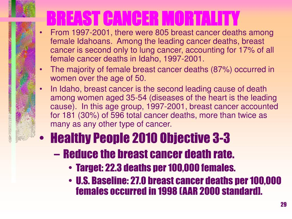 BREAST CANCER MORTALITY
