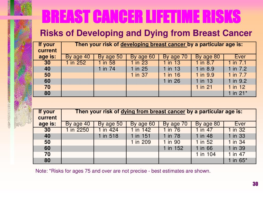 BREAST CANCER LIFETIME RISKS