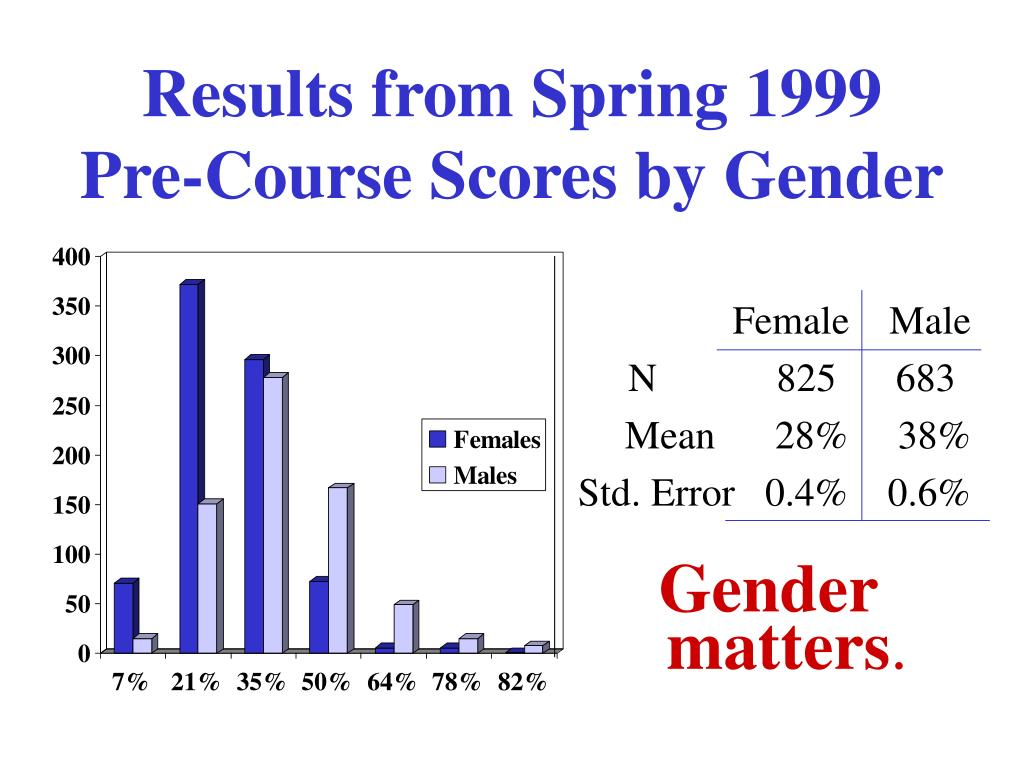 Results from Spring 1999