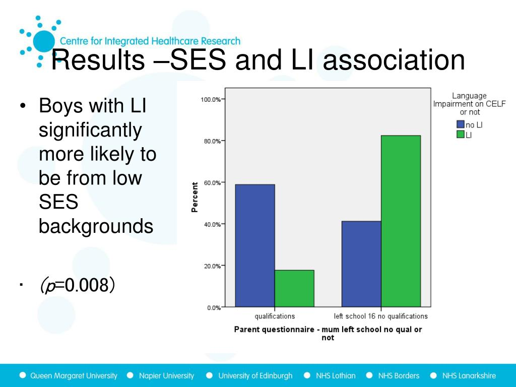 Results –SES and LI association