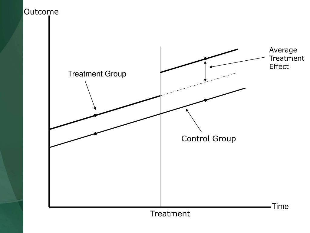 Average Treatment Effect