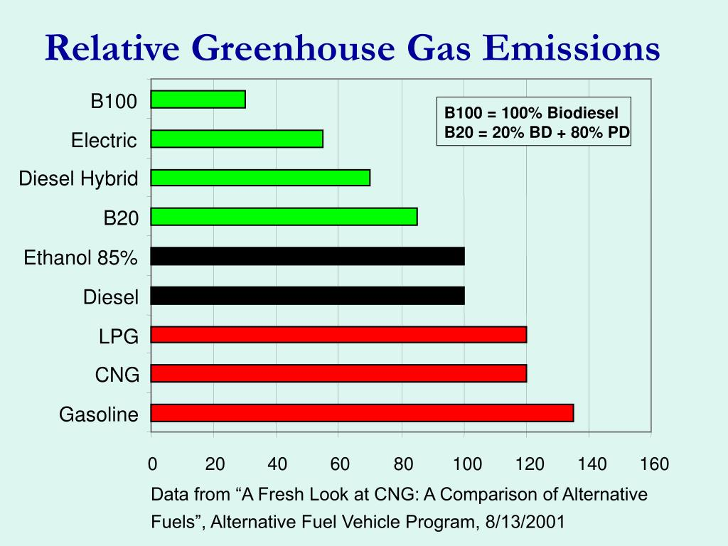 Relative Greenhouse Gas Emissions