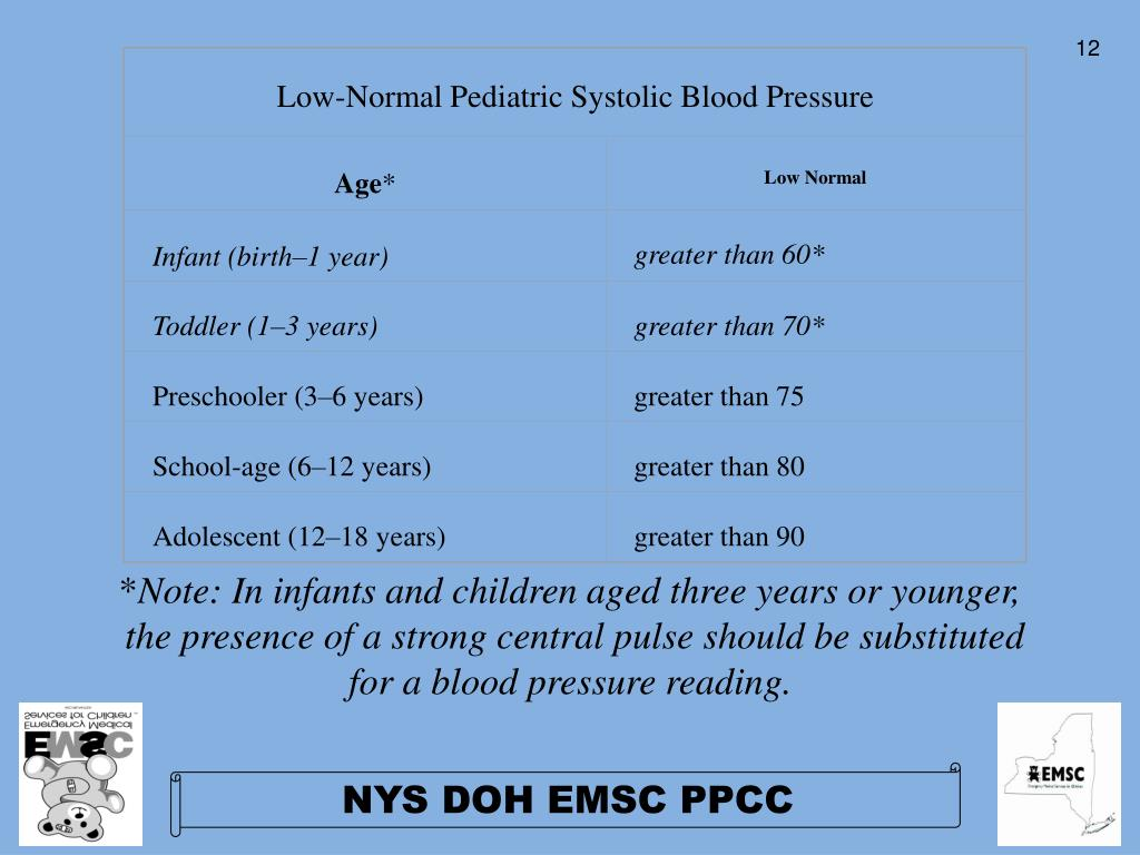 Low-Normal Pediatric Systolic Blood Pressure