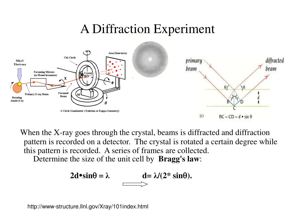 A Diffraction Experiment