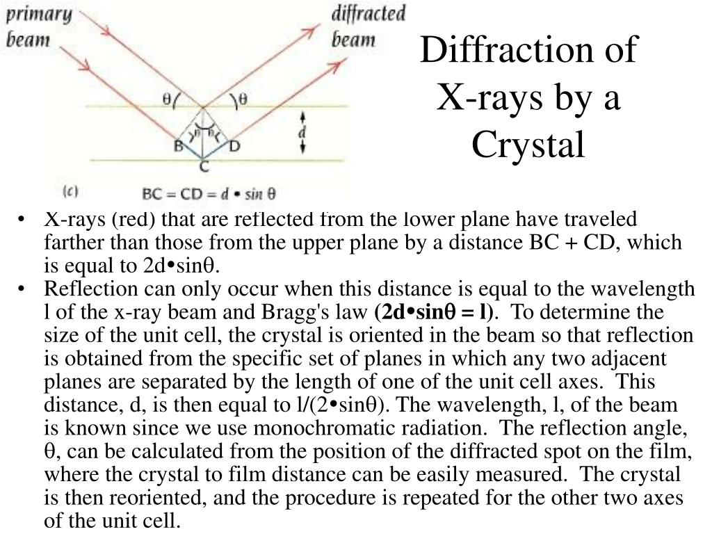 Diffraction of X-rays by a Crystal